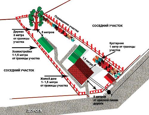 Нормы расположения строений в деревне