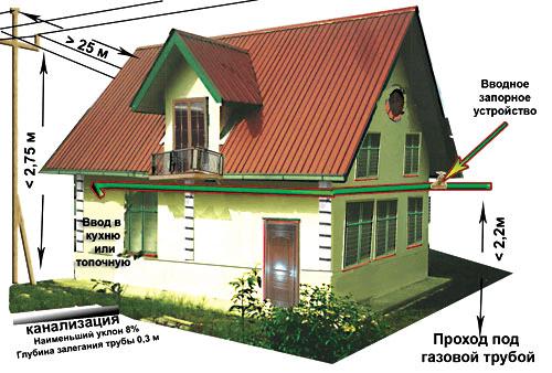 Нормы при при строительстве частного дома